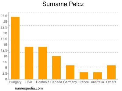 Surname Pelcz