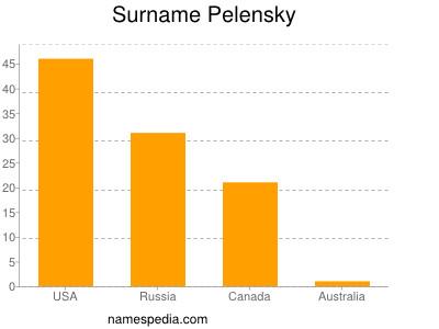 Surname Pelensky