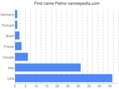 Given name Pelino