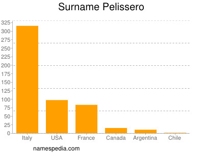 Surname Pelissero