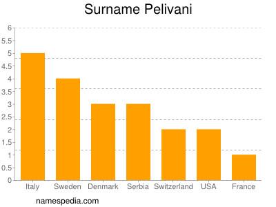 Surname Pelivani