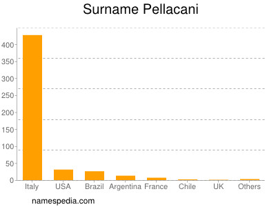 Surname Pellacani