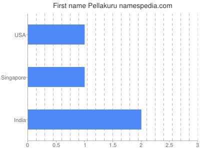 Given name Pellakuru