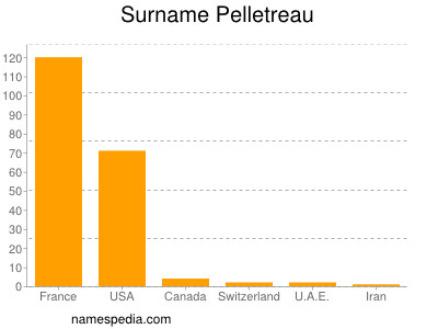 Surname Pelletreau
