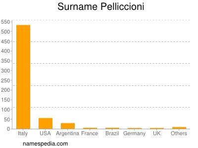 Surname Pelliccioni
