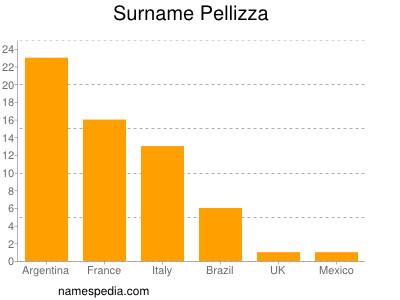 Surname Pellizza