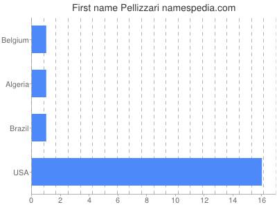 Given name Pellizzari