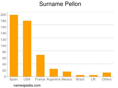 Surname Pellon