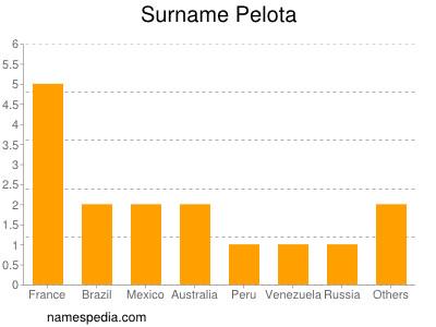Surname Pelota