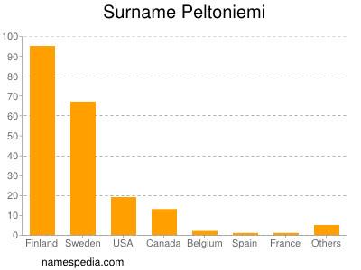 Surname Peltoniemi