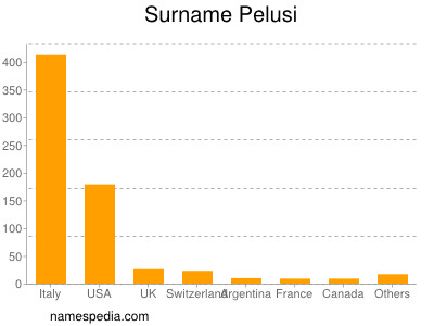 Surname Pelusi