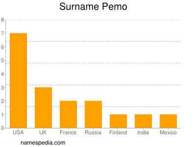 Surname Pemo