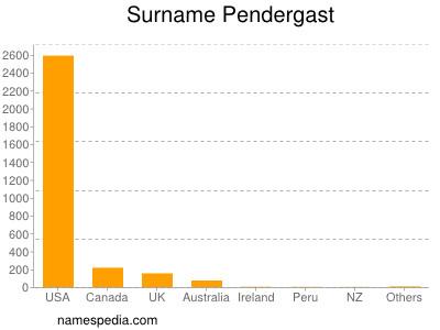 Surname Pendergast