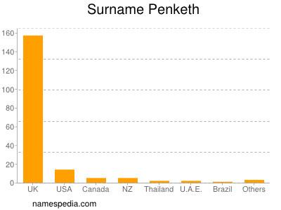 Surname Penketh