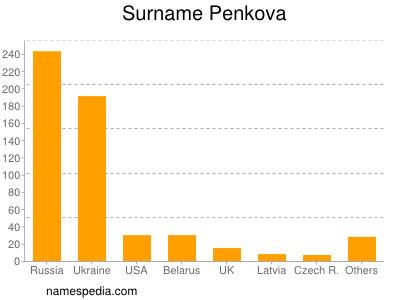 Surname Penkova