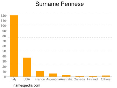 Surname Pennese