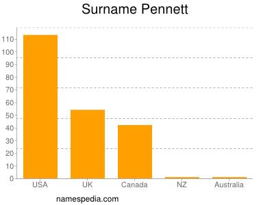 Surname Pennett