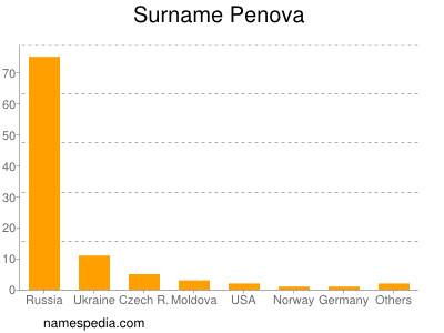 Familiennamen Penova