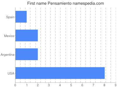 Given name Pensamiento