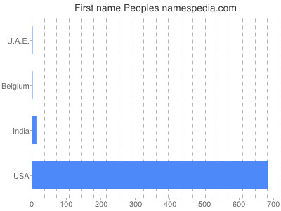 Given name Peoples