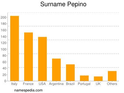 Surname Pepino
