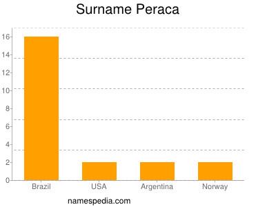 Surname Peraca
