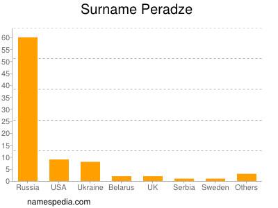 Surname Peradze