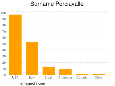 Surname Perciavalle