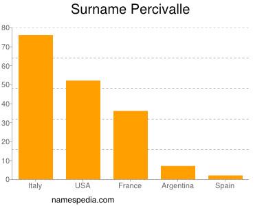 Surname Percivalle