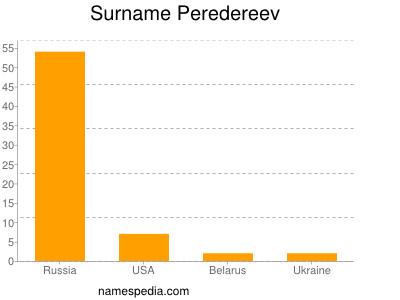 Surname Peredereev