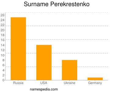 Surname Perekrestenko