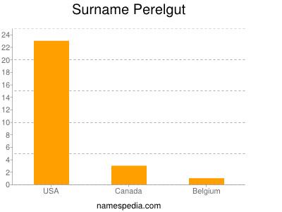 Surname Perelgut