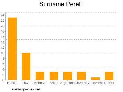 Surname Pereli