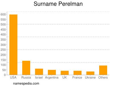 Surname Perelman