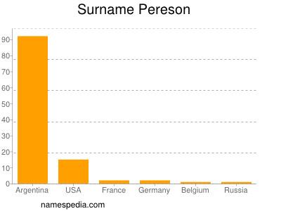 Surname Pereson