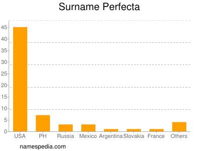 Surname Perfecta