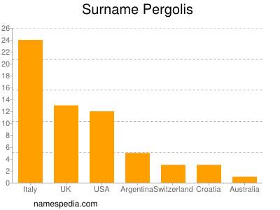 Surname Pergolis