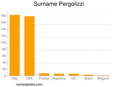 Surname Pergolizzi