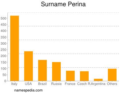 Surname Perina