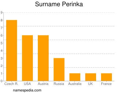 Surname Perinka