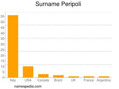 Surname Peripoli