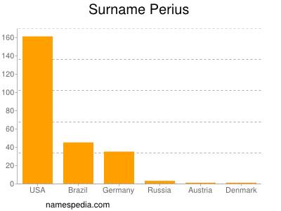 Surname Perius