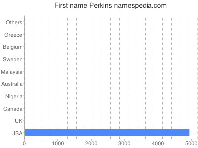 Given name Perkins