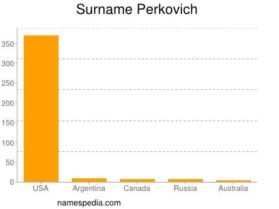 Surname Perkovich