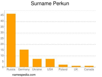 Surname Perkun