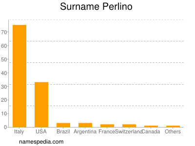 Surname Perlino