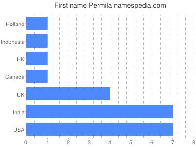 Given name Permila