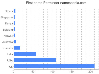 Given name Perminder