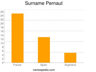 Surname Pernaut