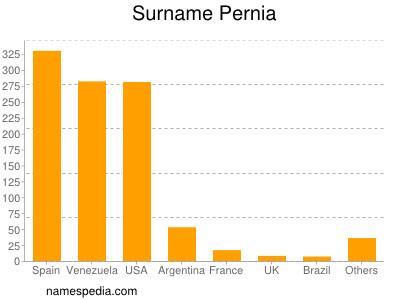 Surname Pernia